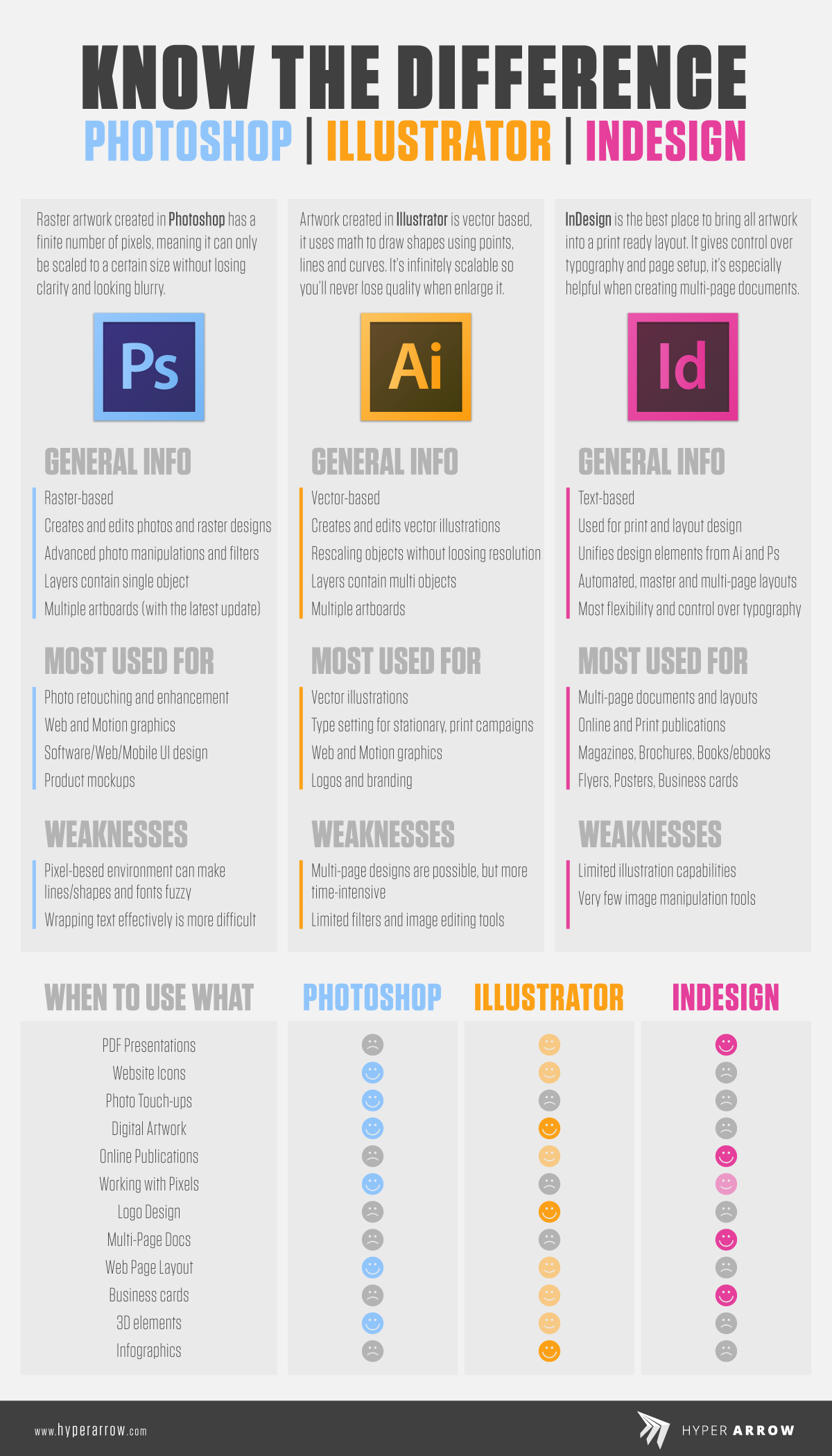 Know the difference between #Photoshop, #Illustrator, and #Indesign. Raster #artwork created in Photoshop has a finite number of pixels, meaning it can only be scaled to a certain size without losing clarity and looking blurry. Artwork created in Illustrator is #vector based, it uses math to draw shapes using points, lines, and curves. It's infinitely scalable so you'll never lose quality when enlarging it. InDesign is the best place to bring all artwork into a print ready layout. #softwaredesign