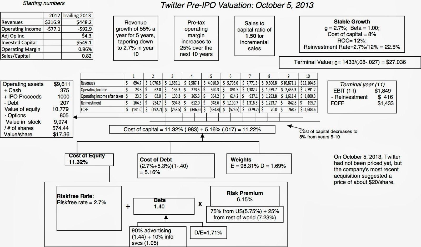 Startup Valuation Spreadsheet In 2020 Start Up Spreadsheet Twitter Inc