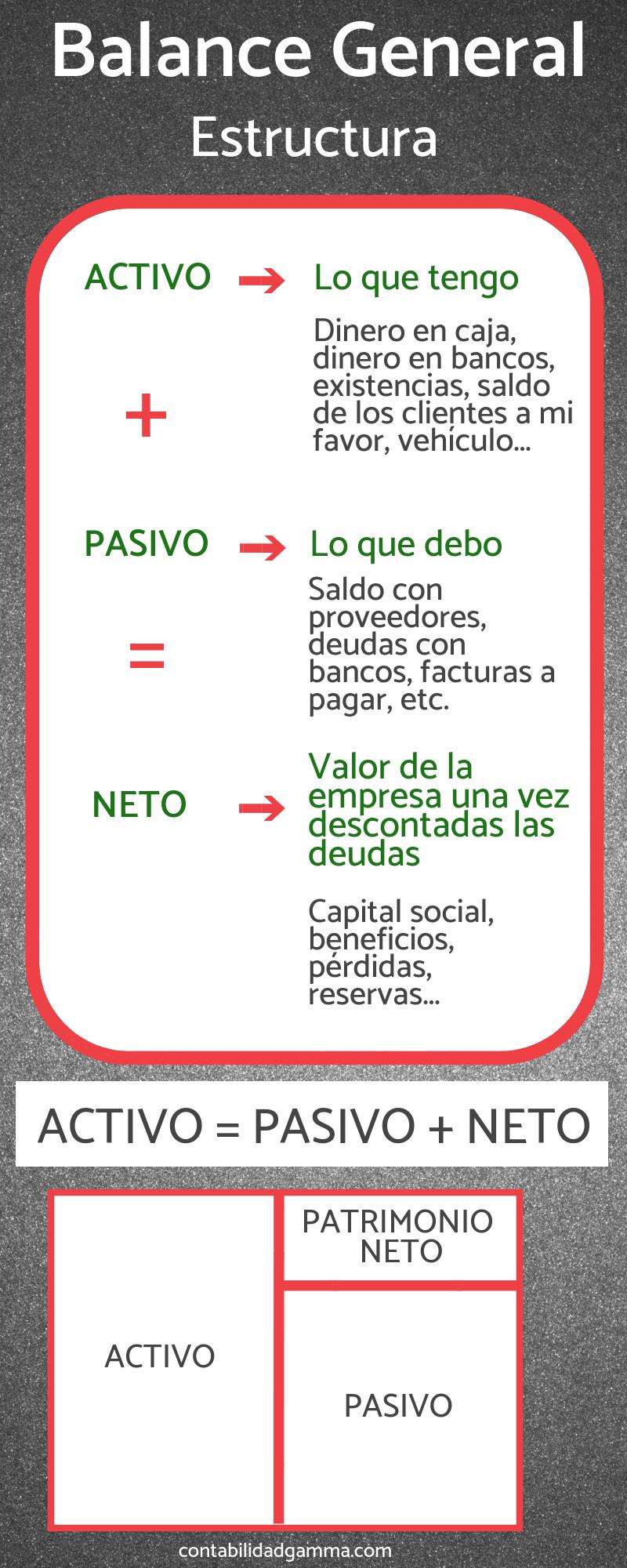 Infografía Sobre El Balance De Situación Contable