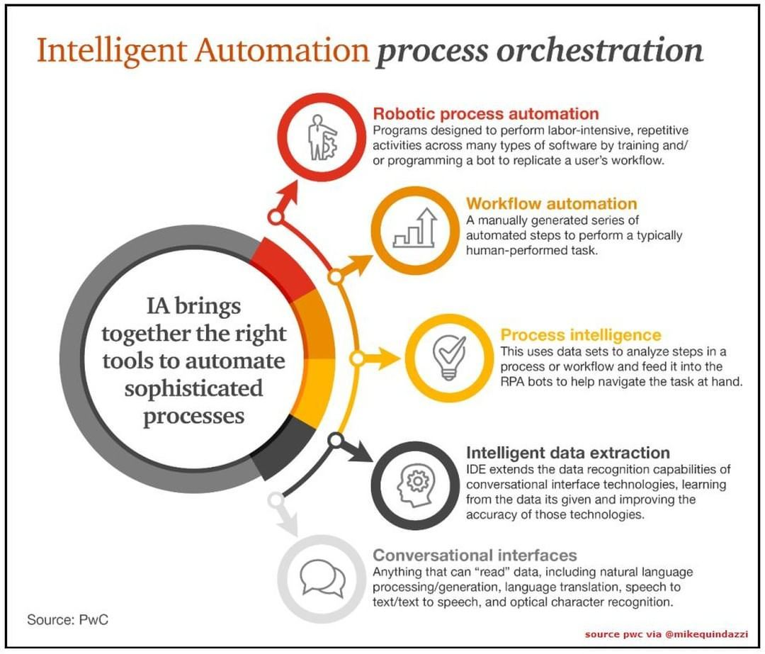 Mike Quindazzi On Instagram Rpa And Ai Combining To Create Intelligent Automation Tools Pwc Vi Change Management Emerging Tech Digital Transformation