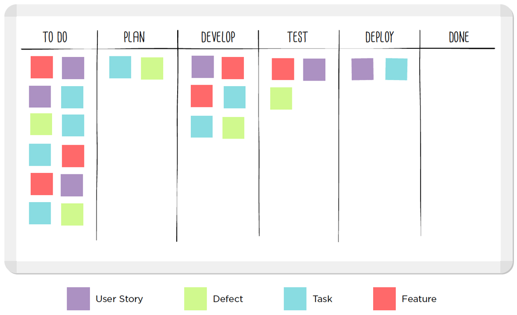kanban cards template - a kanban board is a work and workflow visualization tool