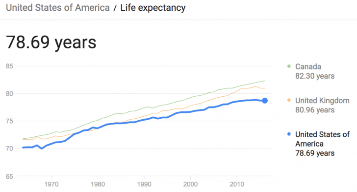 Life Expectancy In The United States Canada And The Uk Estate Planning Revocable Living Trust Learning