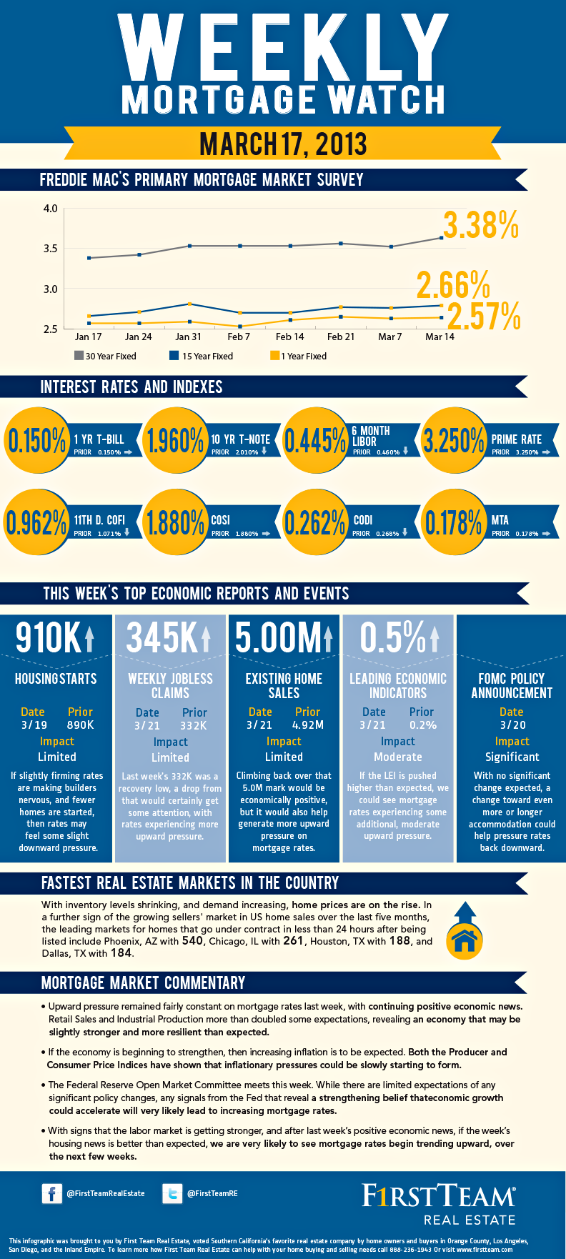 housing infographic Google Search Real estate