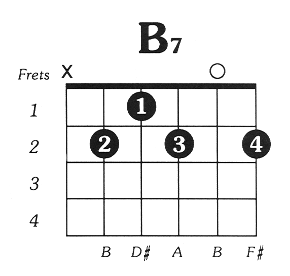 Image result for b7 chord on guitar | guitar chords | Pinterest ...