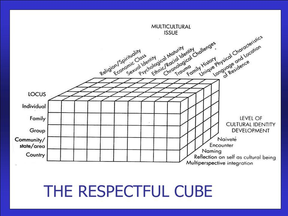 Image result for iveyu0027s respectful cube Counseling Pinterest - fresh 7 counseling confidentiality statement