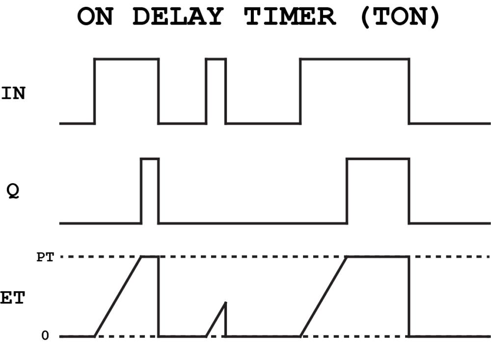 Function Block Diagram (FBD) Programming Tutorial
