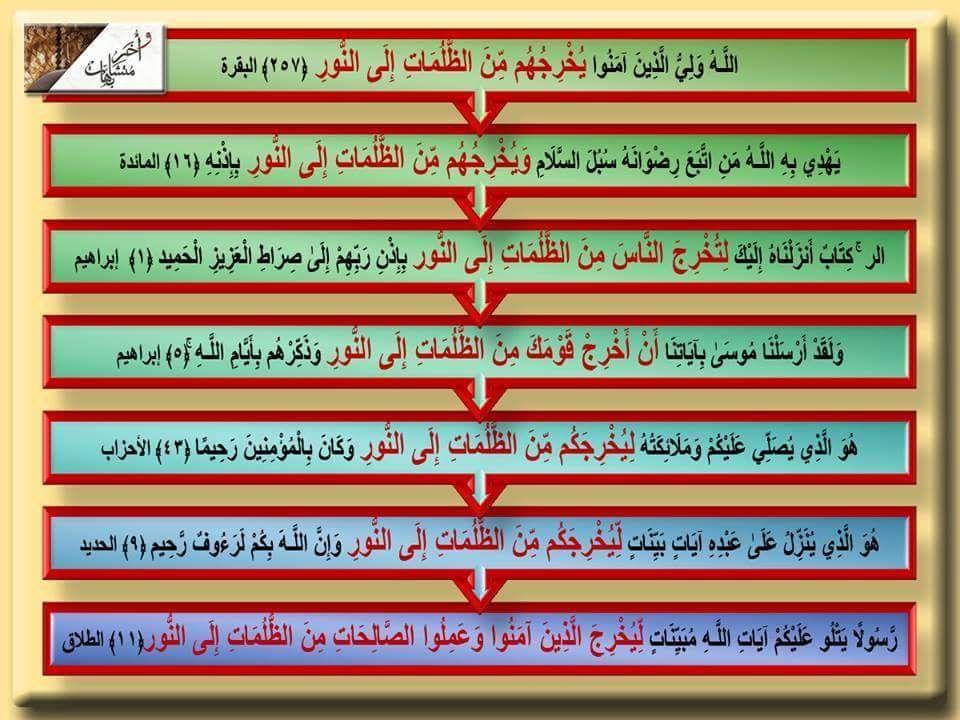 ي خر ج ه م من الظ لمات إلى الن ور يقول ابن القيم لأن طريق الحق واحد وطرق الباطل متعددة Holy Quran Periodic Table Quran