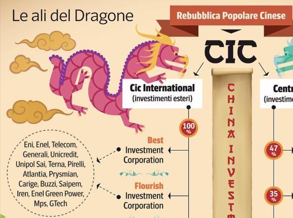 CLICCA SULLE FRECCE A DESTRA PER INGRANDIMENTO GRAFICO politica - best of invitation letter sample cic