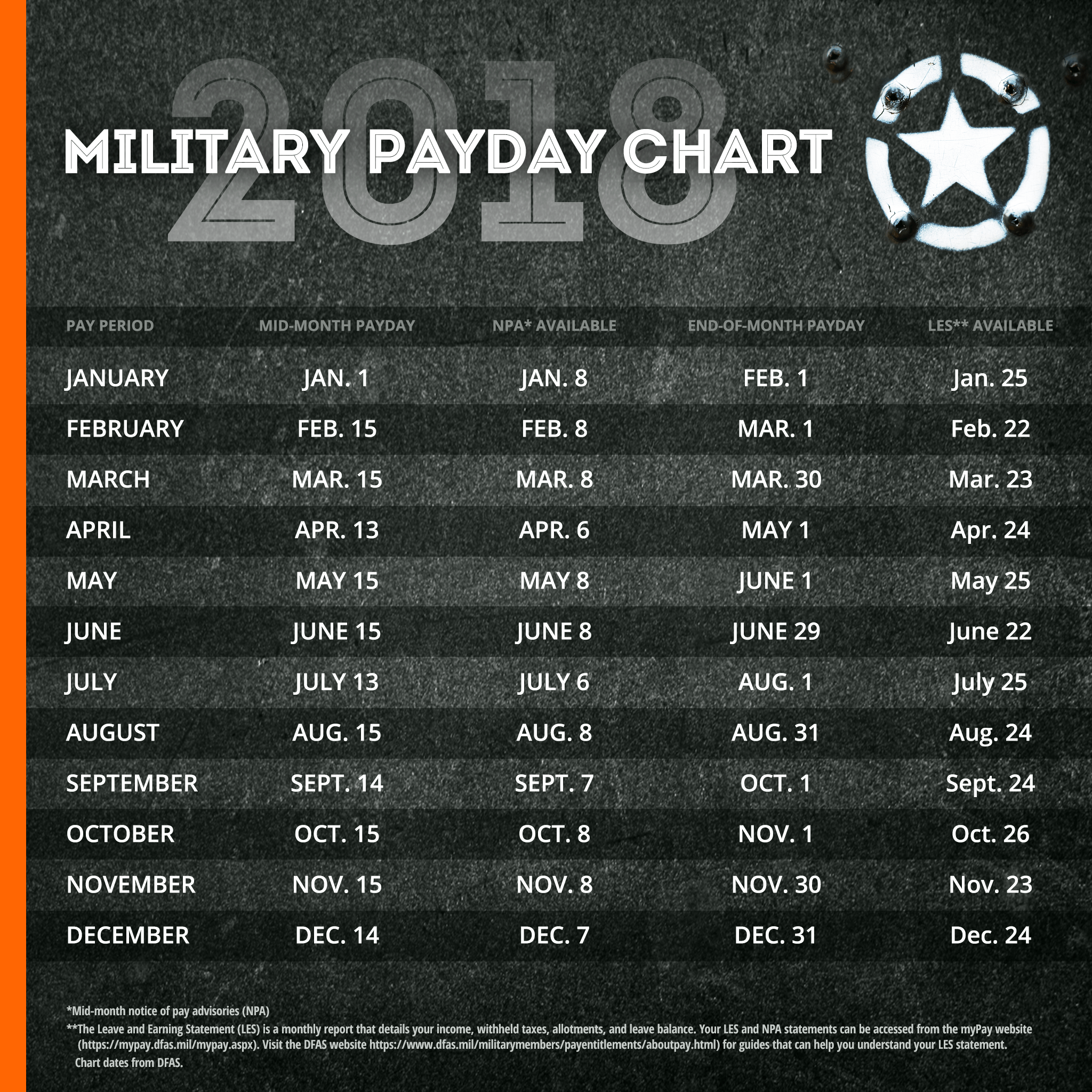 2018 Military Paydays Omni Financial Payday Military