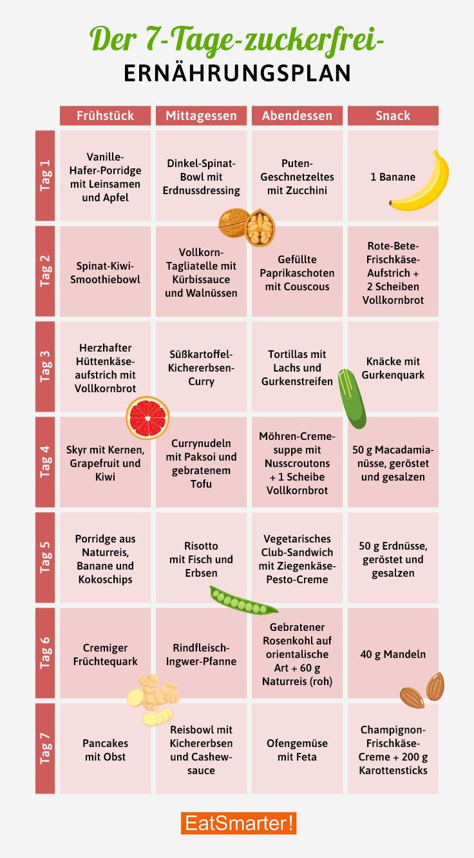 7 Tage-zuckerfrei-Challenge: Jetzt mitmachen!