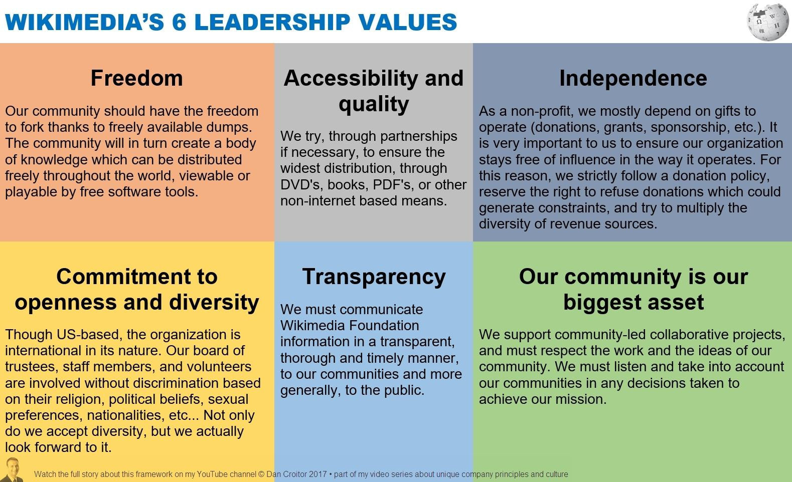 WIKIPEDIA'S 6 LEADERSHIP VALUES | Leadership principles