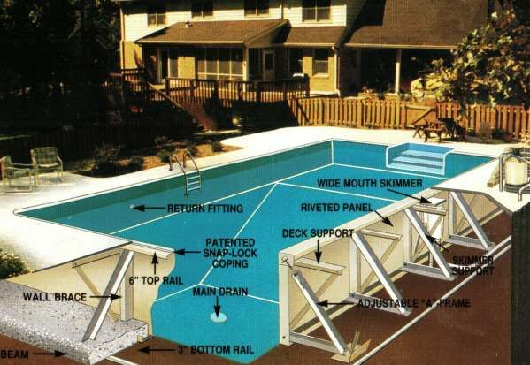 Inground Pool Diagram From Husted Pools In Wappinger Falls  Ny