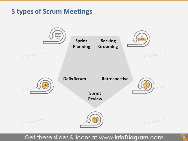 Scrum Diagram Powerpoint