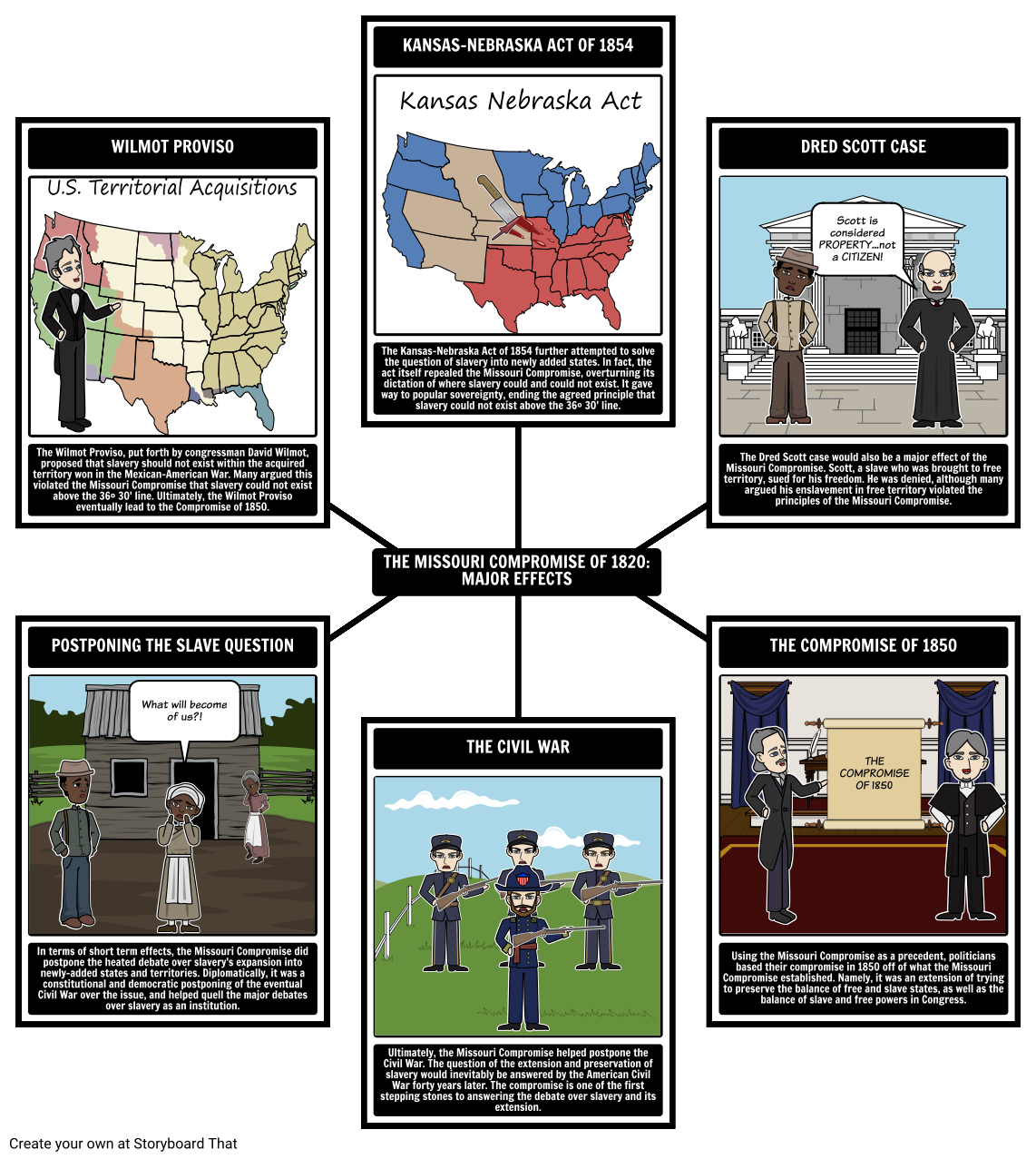 Major Effects Of The Missouri Compromise Of
