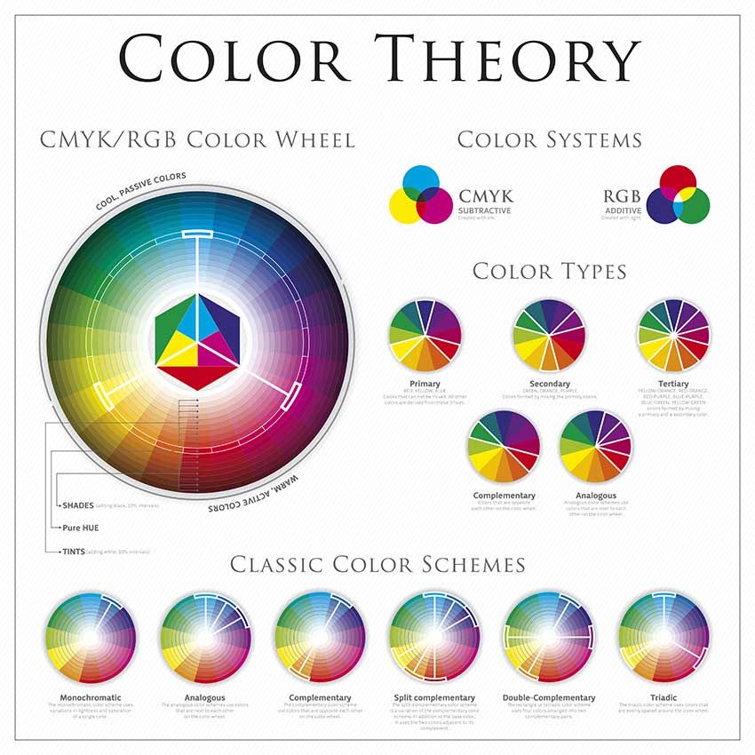 Color Wheel Complementary Colors For Interior Design Rgb Color Wheel Colour Wheel Theory Complementary Color Wheel