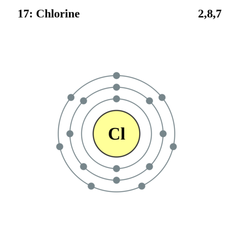 See The Electron Configuration Of Atoms Of The Elements School