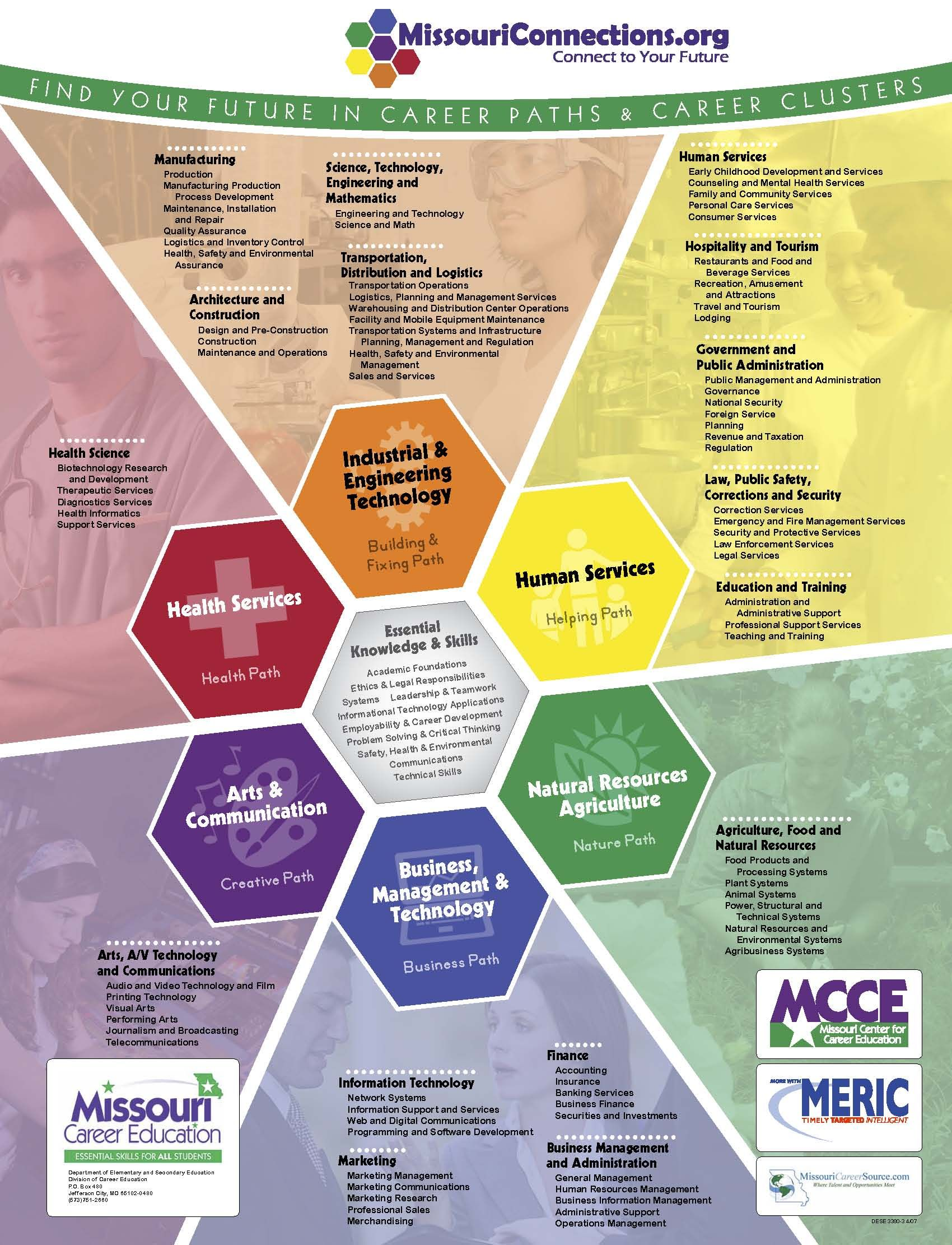 Poster of the Career Clusters from Missouri Connections! Will help ...