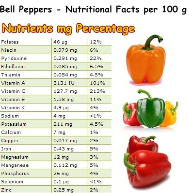 Properties And Benefits Of Bell Peppers Natureword In 2020 Stuffed Peppers Bell Pepper Benefits Bell Pepper Nutrition