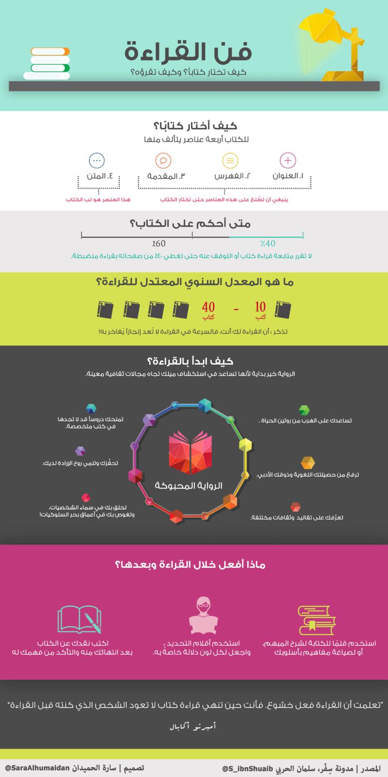 انفوجرافيك فن القراءة وكيف تختار كتابا وكيف تقرؤه Reading Motivation Life Skills Life Skills Activities