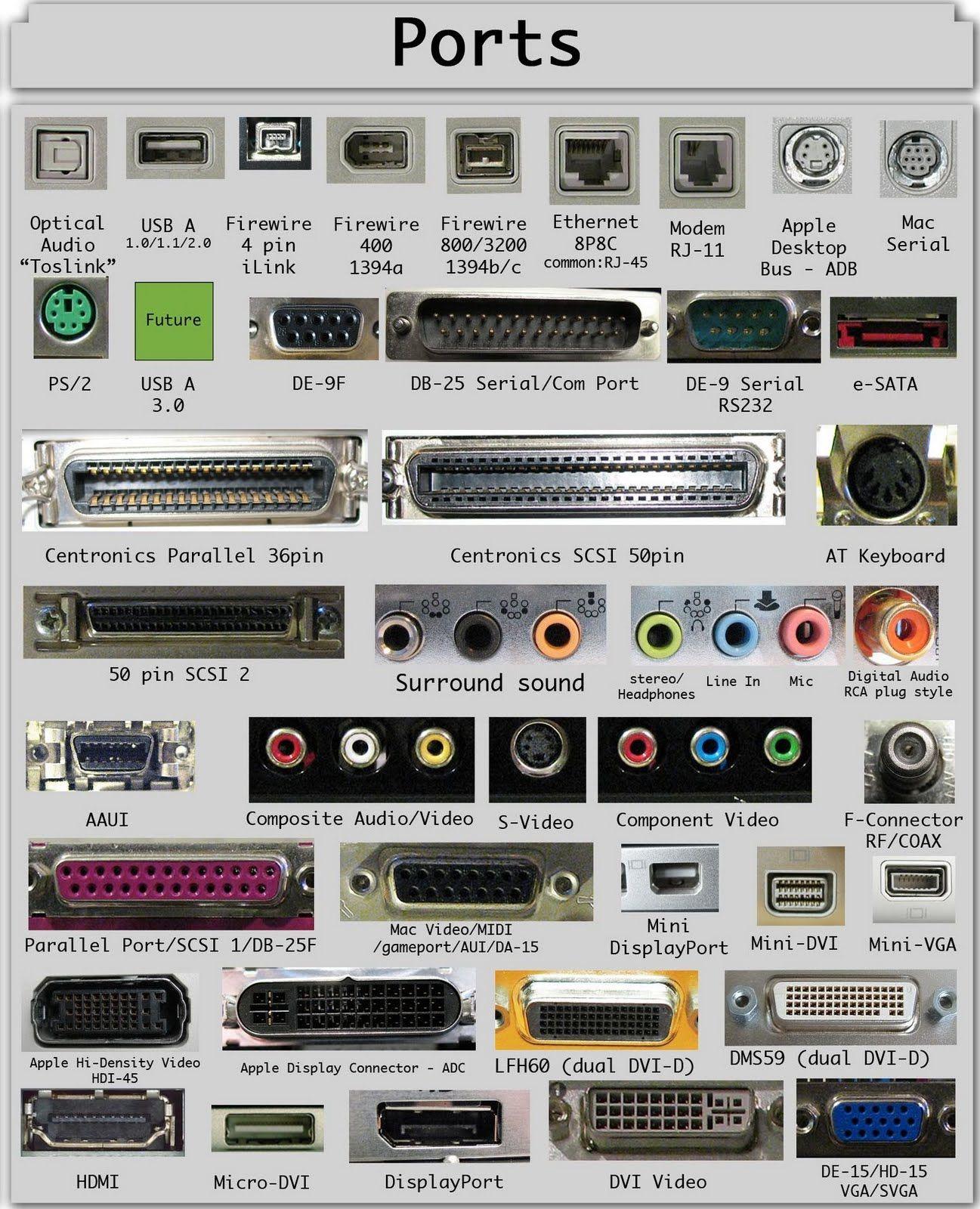 Puertos Parte De Las Unidades Entrada Y O Salida Donde Se Wiring Diagram Composite Video Cable To 15hd And S Conectan Los Dispositivos Perifricos Como El Mouse Impresora Etc