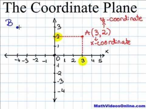 Coordinate Plane Video Math Game Time Coordinate Plane Homeschool Math Math School