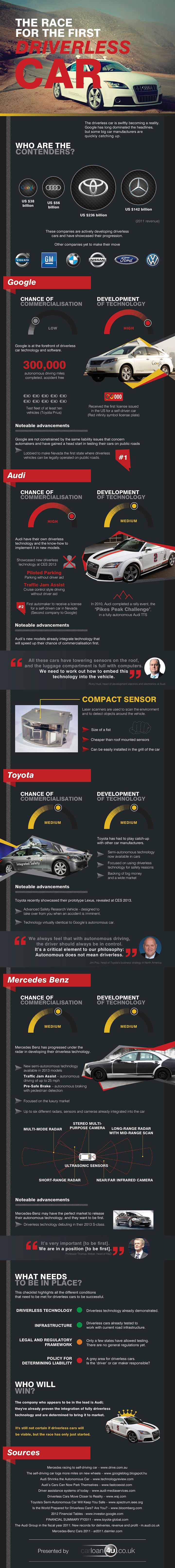 The race is on - for the first driverless car!  http://www.carloan4u.co.uk/infographics/the-race-for-the-first-driverless-car.html