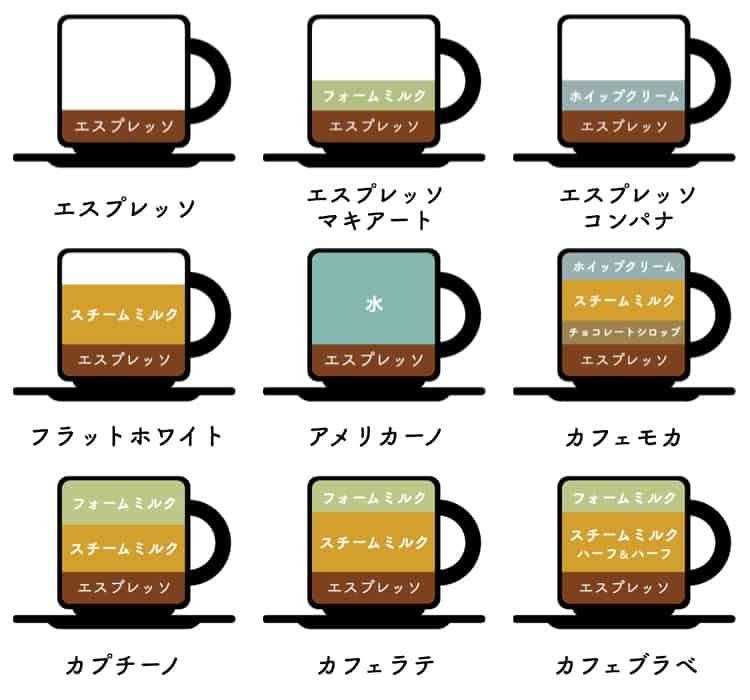 意外と知らない コーヒーの種類をまとめた図が分かりやすすぎる 保存版 2020 コーヒー 種類 ドリンクレシピ 料理 レシピ