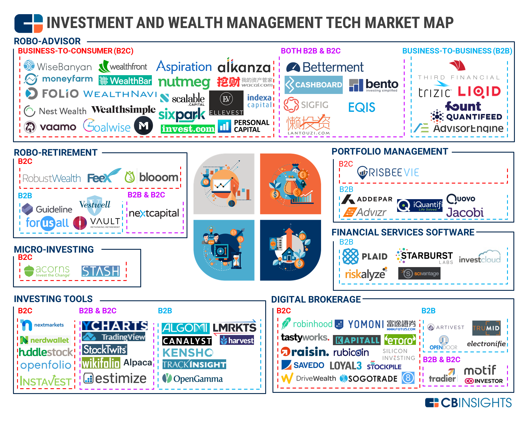 Wealth Tech Market Map 90+ Companies Transforming