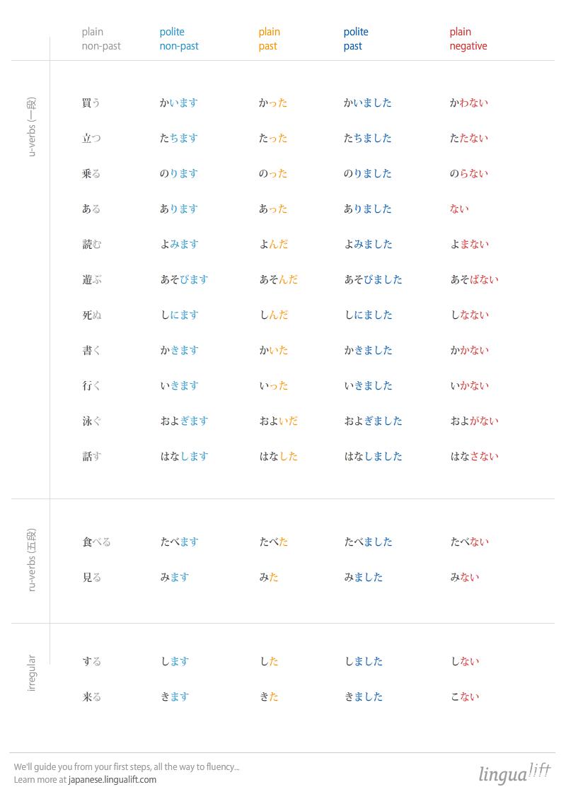 conjugation-2.png (800×1130) | Learning Japanese | Pinterest ...