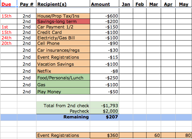 Monthly Budgeting With Bills And Budget Spreadsheet Template