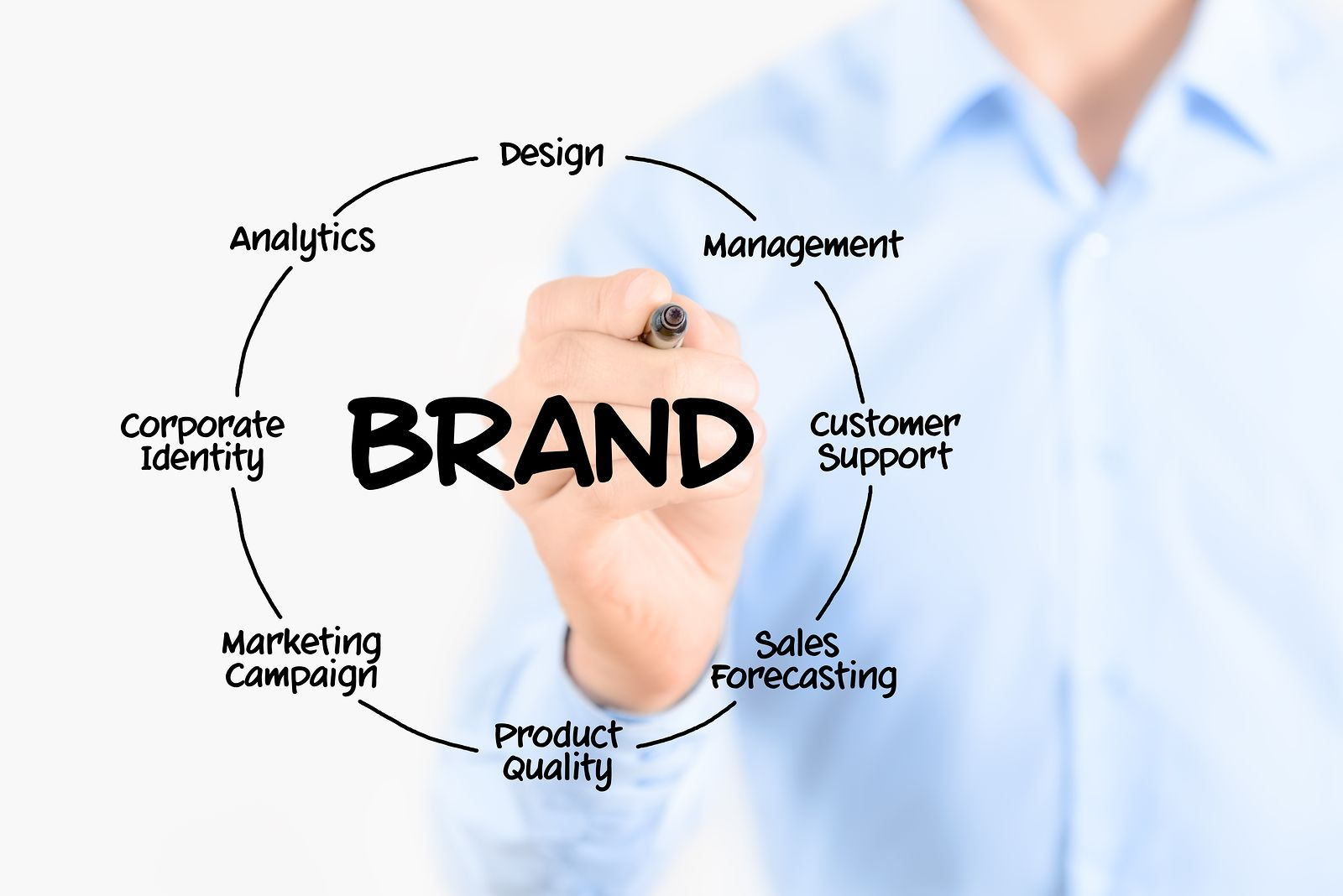 7 Keys to Building a Successful Brand