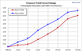 Treasury yield curve chart inverted means inflation investing