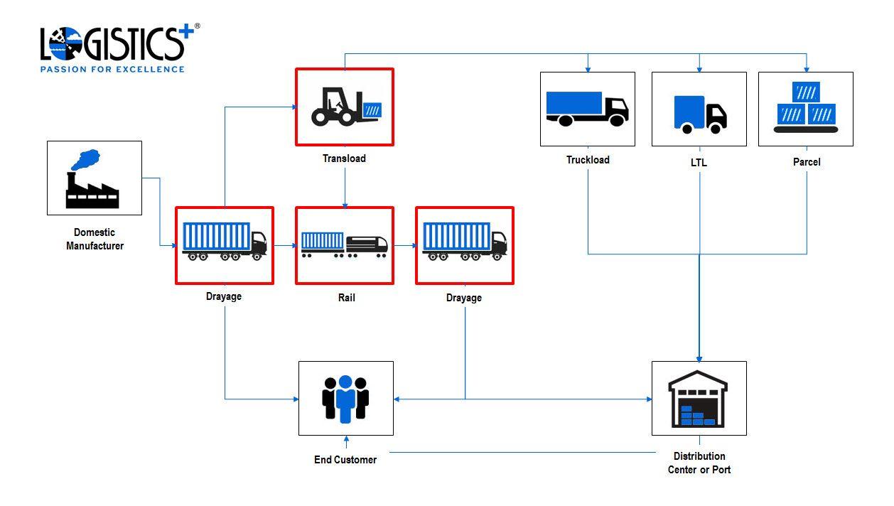 Organization Chart Supply Chain Management Organization Chart Supply Chain Management Chain Management