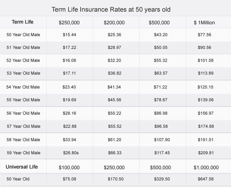 Termlifeinsuranceover60yearsold Life Insurance Pinterest Mesmerizing Life Insurance Quotes Over 50