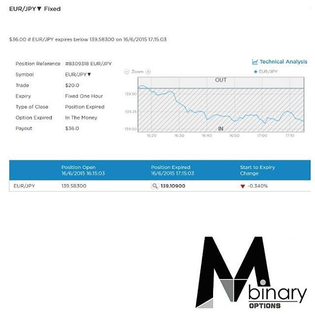 """""""MTM Binary Signal Result Throwback - 2015/06/16 (12)  You like what you see? Sign up to our daily signal subscription at a monthly fee of USD $188 today!…"""""""
