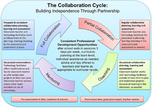 The Collaboration Cycle By Superkimbo Via Flickr Education Quotes For Teachers Education Math Education