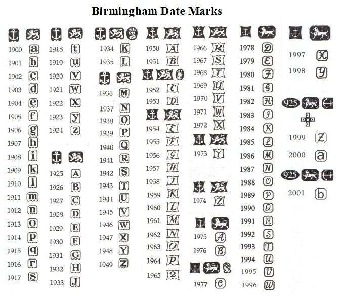 how to read silver markings chart