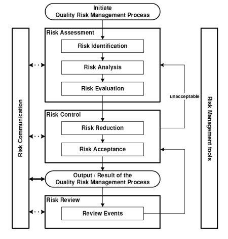 Risk Management Process  Ts Quality  Engineering  Riesgo