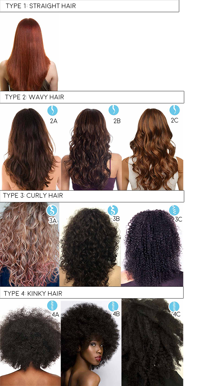 Are You New To The Natural Hair World Need To Know Your Hair Type Here Is A Guide To Get You Started Since Most Natural Hair Styles Types Of Curls Hair