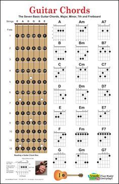 Guitar Chord Charts Poster Has The Seven Basic Chords With Their Fingerings