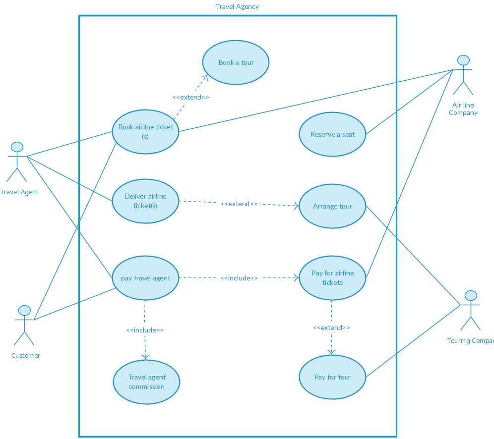 Use Case Model Of A Travel Agancy System  Use Case Diagram