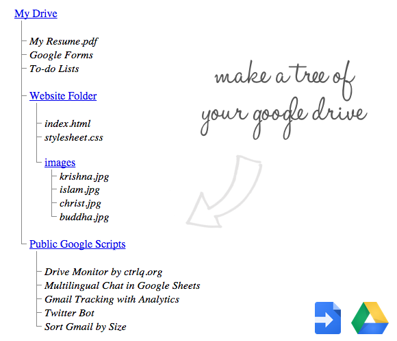 Create A Tree View Of Your Google Drive Tech Tutorials Pinterest