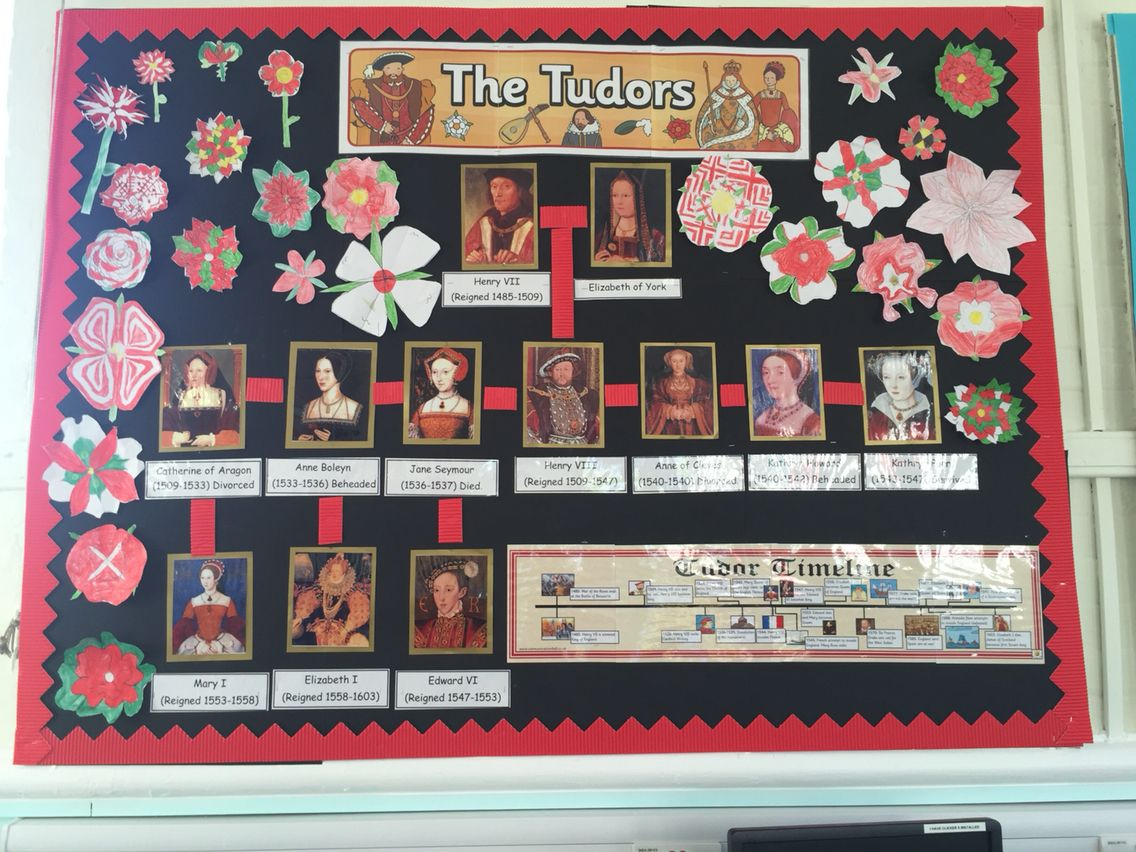 Tudor Classroom Display Ks2