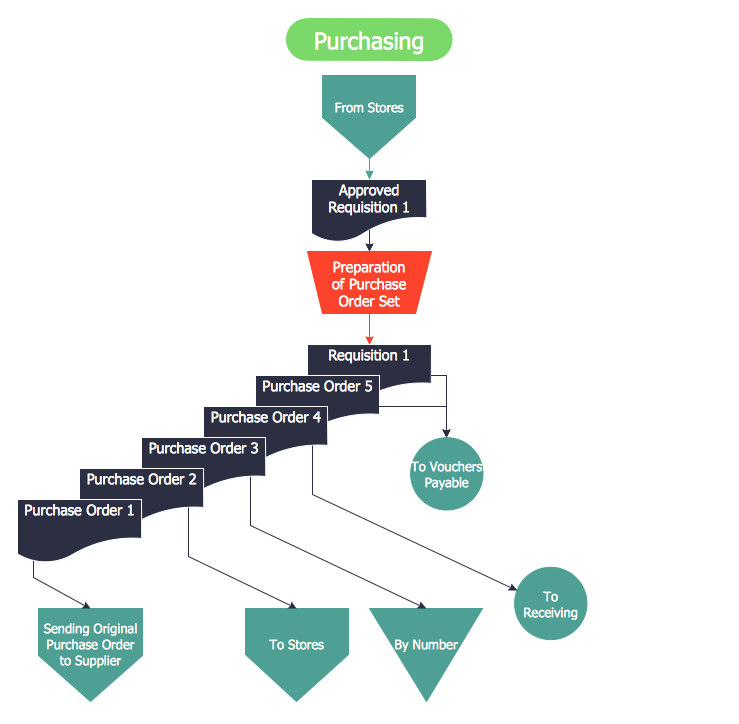 Purchasing Flowchart Flow Chart Template Flow Chart Accounting