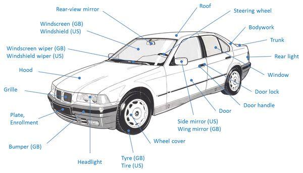 Partes Del Coche En Inglés Ingles Autos