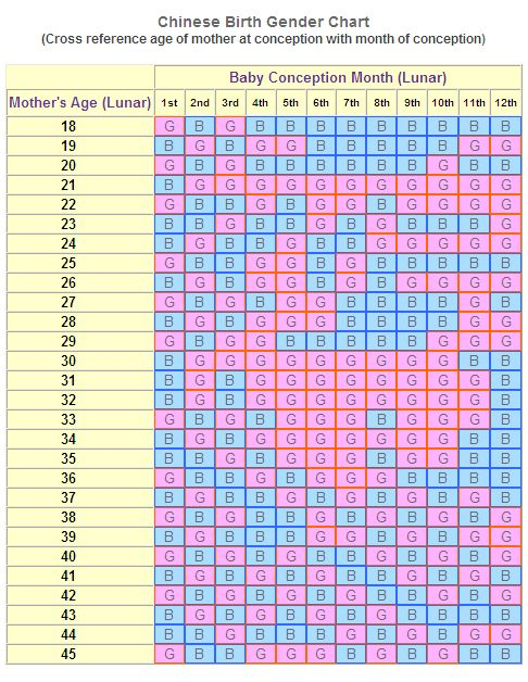 Use The Chinese Birth Gender Chart For Gender Selection | Gender