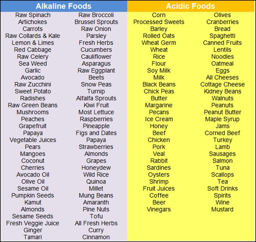 Acid Alkaline Food Chart Alkaline Balancing Diet Health Stuff
