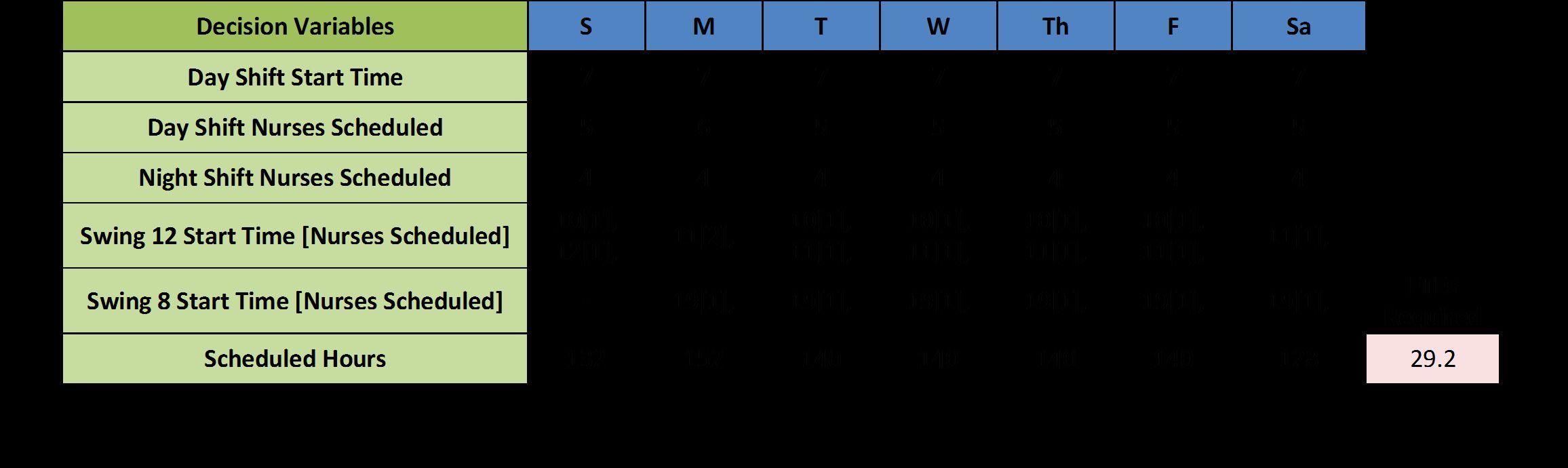 Nursing Staffing Plan Template Inspirational Nursing Staff Schedule Template Nurse Staffing How To Plan Nurse Schedule