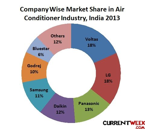 Top Air Conditioner Brands In India Growth Market Of Companies