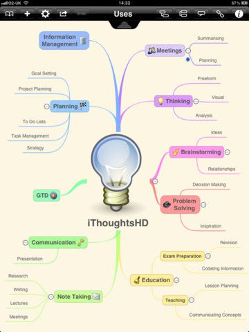 iThoughtsHD mind mapping app Working and Thinking